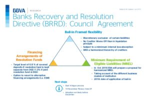 Banking recovery and resolution